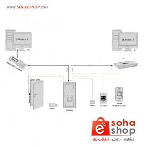 اکسس کنترل سیماران مدل FPN51500 5